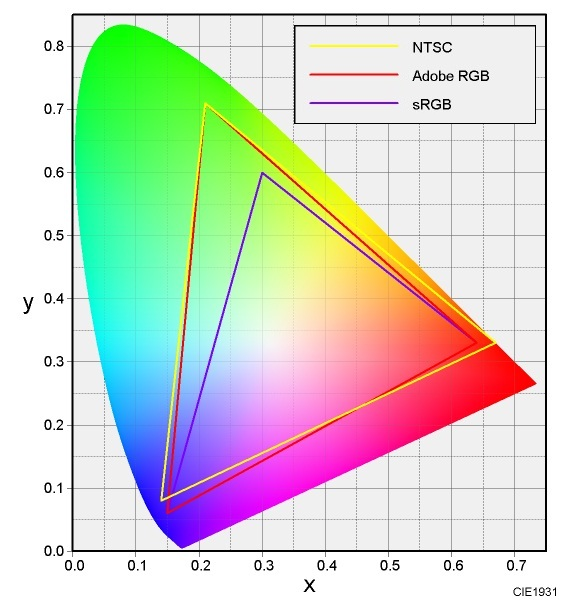 xy-chromaticity-diagram_161030